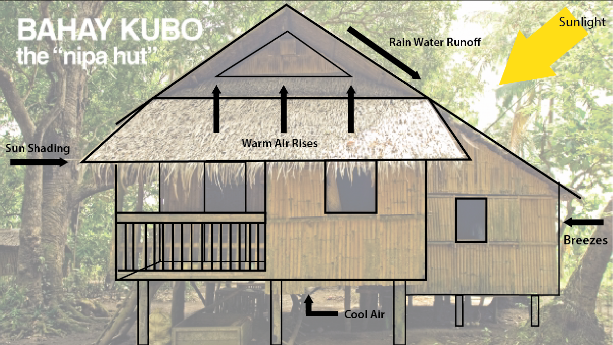 Simple Bahay Kubo Drawing